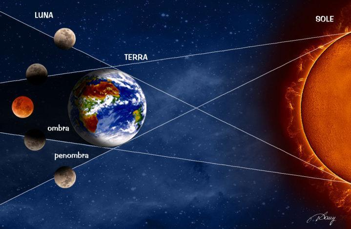 Eclissi di Luna , totale e parziali.jpg