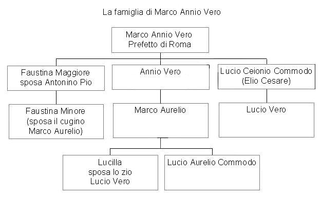 LA FAMIGLIA DI MARCO ANNIO VERO.jpg