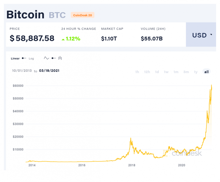 coindesk-BTC-chart-2021-03-19.thumb.png.ab69996be3fe520e5186aab7cbee3a0d.png